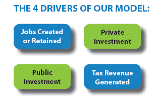 Investment_Model_Drivers_Graphic